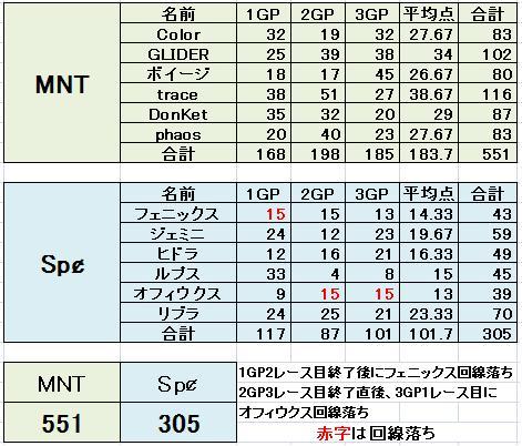 MNT vs Spc