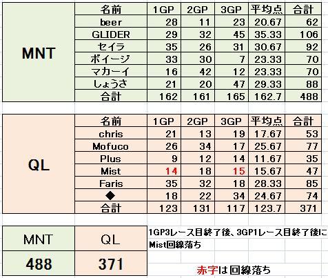MNT vs QL