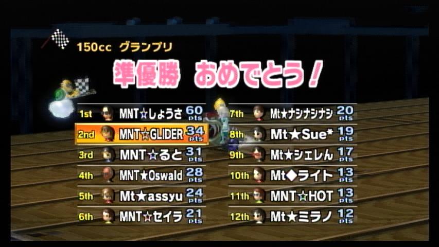 MNT vs Mt 2GP