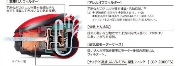 CV-PY300排気イメージ図