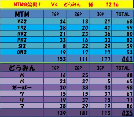 模擬6マシン MTM vs どうみん