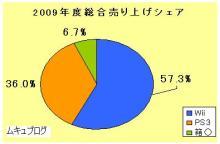 ´・∞・)つ●ムキュのブログ-2009年度総合シェア