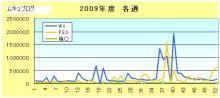 ´・∞・)つ●ムキュのブログ-2009年度各週