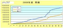 ´・∞・)つ●ムキュのブログ-2009年度累積