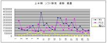 ´・∞・)つ●ムキュのブログ-2010 上半期 週販 据置