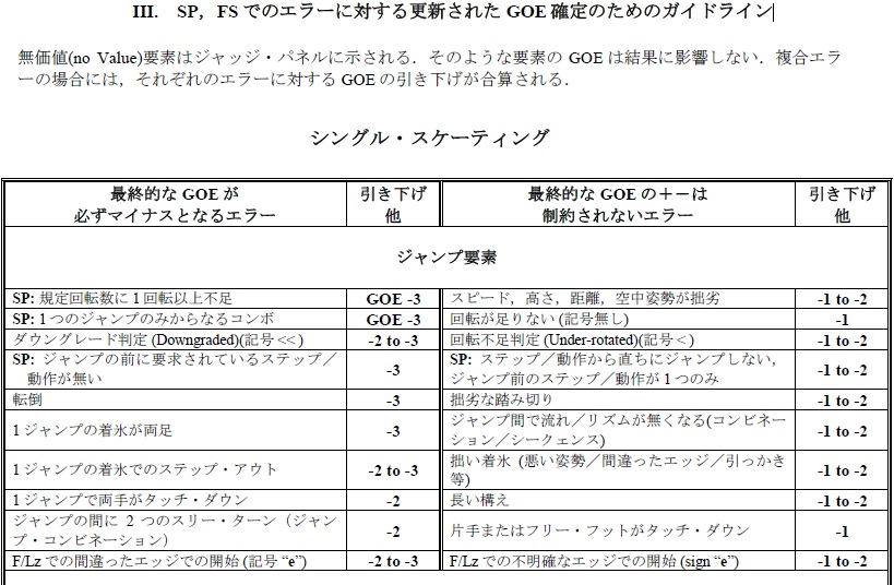 2011-2012SP,FS でのエラーに対する更新されたGOE 確定のためのガイドライン