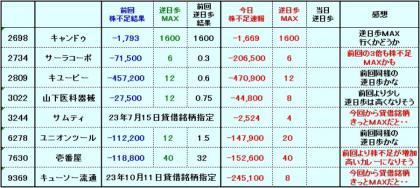 20111125株不足