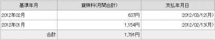 20120310貸し株料2