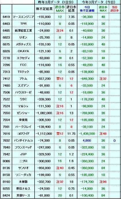 20120327株不足速報2
