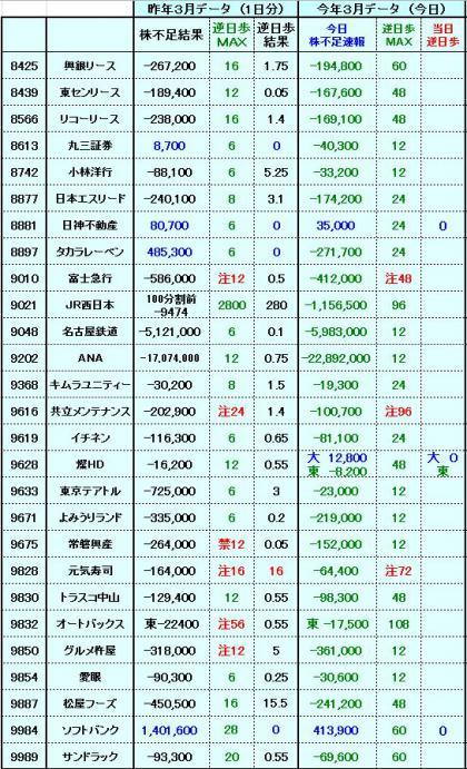 20120327株不足速報3更新