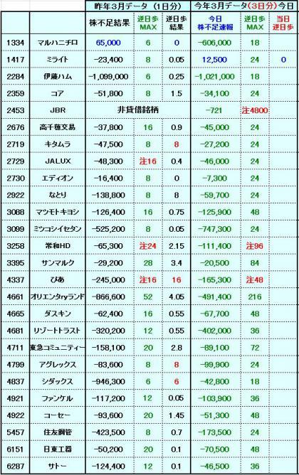 20120327株不足速報1更新