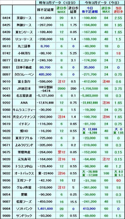 20120328逆日歩3