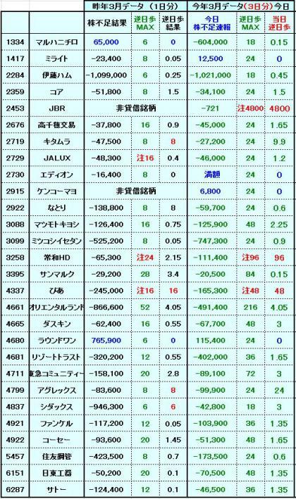 20120328逆日歩1