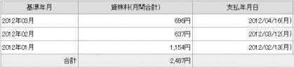 20120416貸し株料1