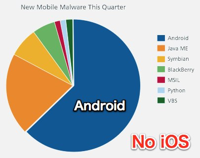 AppleInsider | Apple_s iOS unaffected by malware as Android exploits surge 76