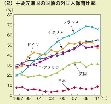 【内閣府】先進主要国の国債の外国人保有比率