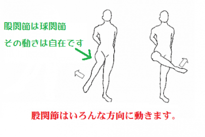股関節 マラソン