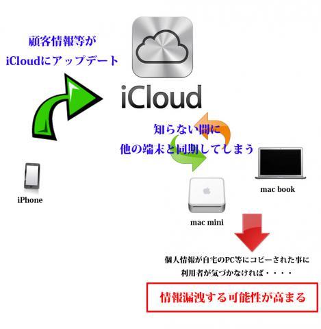 iCloud001