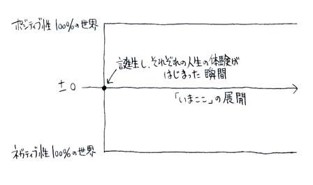 「いまここ」の展開表001