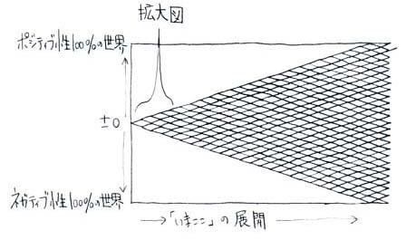 ネガポジ表002