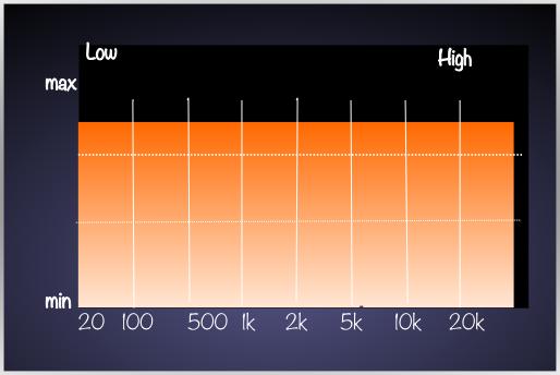 広い周波数を持った信号