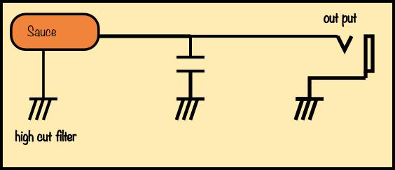コンデンサを通してアースに落とす回路