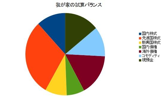 資産バランス201203