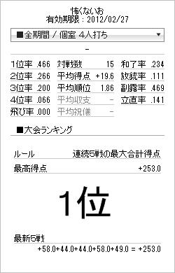 tenhou_prof_20120115.png