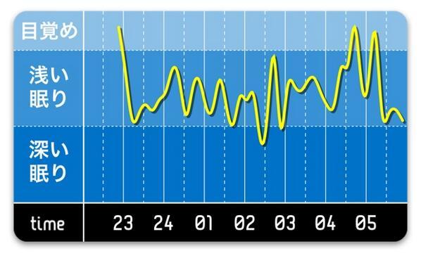 一緒に寝てるときのグラフ