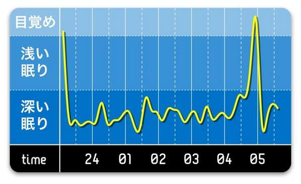 一緒に寝てないときのグラフ