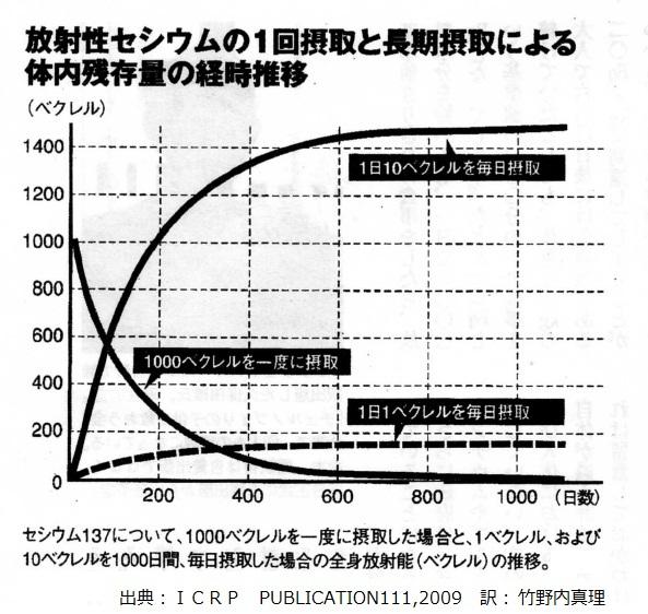 放射性セシウムを1日1ベクレル摂取した場合と1日10ベクレル摂取した場合の体内蓄積量