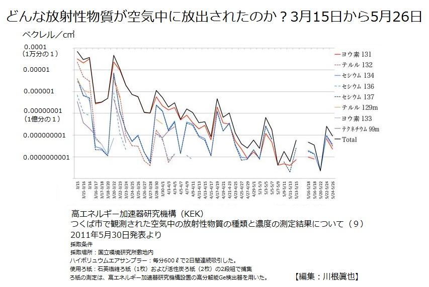 空気中に放出された放射性核種とその量 Bq毎cm3 高エネルギー加速器研 究所(KEK) 2011年3月15日から5月26日