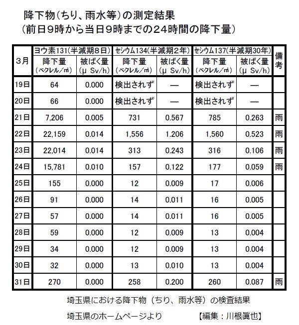 埼玉県放射性降下物(ちり、雨水)の測定結果 2011年3月19日 から3月31日 埼玉県ホームページより