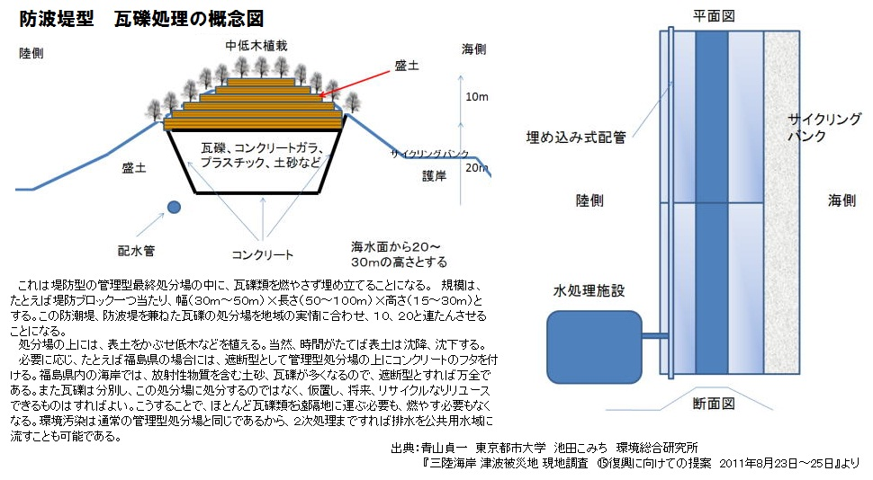 防波堤型 瓦礫処理の概念図 青山貞一氏 池田こみち氏