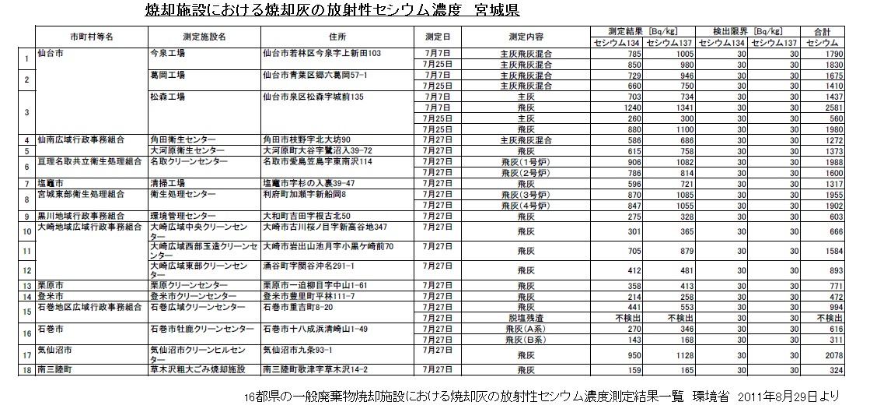 焼却施設における焼却灰の放射性セシウム濃度 宮城県