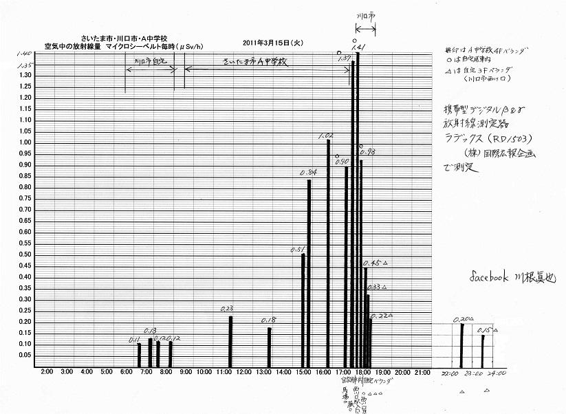 僕が測った空間放射線量 2011年3月15日 Radex1503で計測