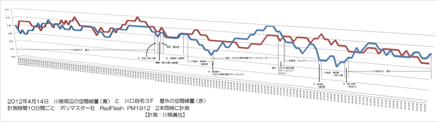 2012年4月14日 川根周辺と川口自宅3F外の空間線量の変化 RadFlash PM1912