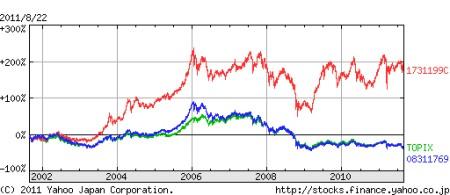 JFザ・ジャパン、MHAM株式オープン、TOPIXの比較