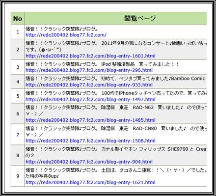 アクセス解析201109