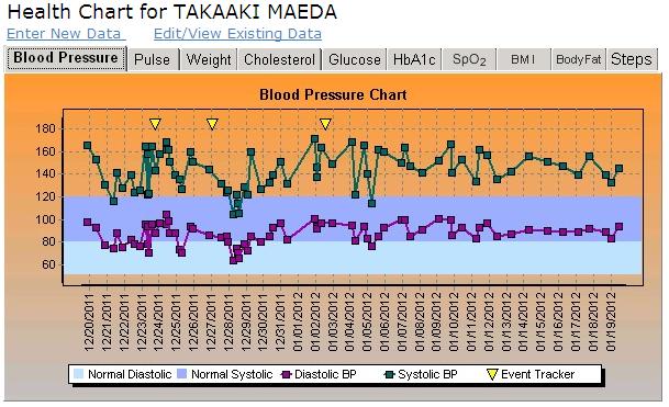 1月19日までの血圧(1か月間)