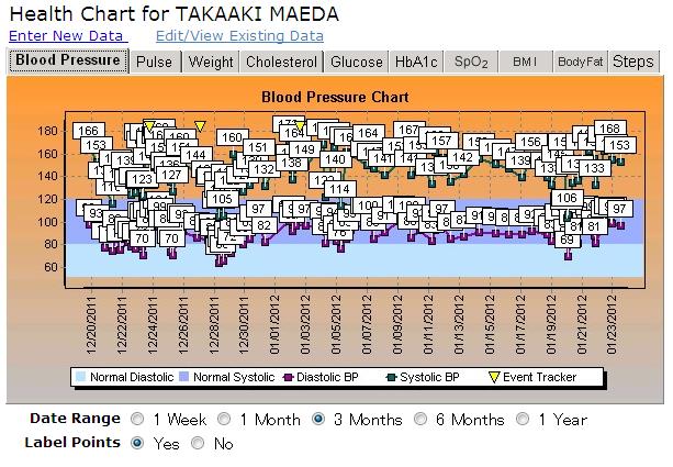 2012年1月23日までの33日間の血圧推移