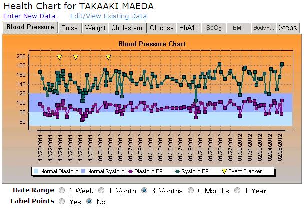 昨年12月19日から今年2月6日までの血圧の推移