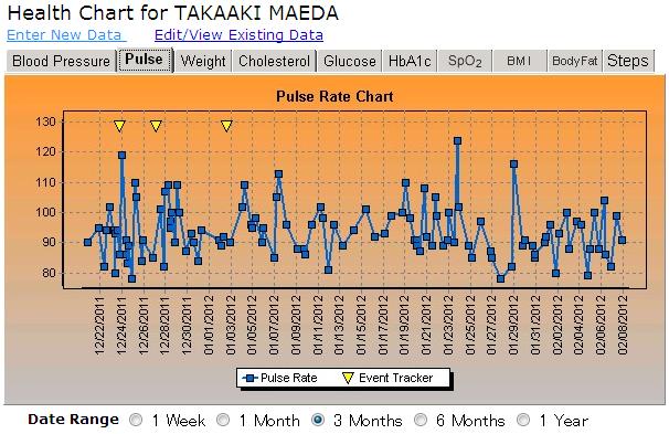 昨年12月19日から今年2月7日までの心拍数の推移
