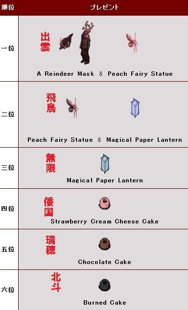 2011クリスマスギフト配布シャード別