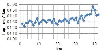 20140126_1km_graph.jpg