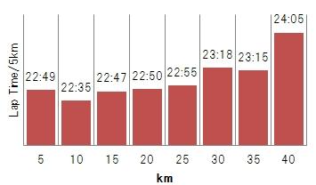 20140126_5km_graph.jpg