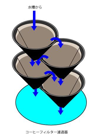 コーヒーフィルター濾過