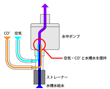 CO2圧縮ポンプ2