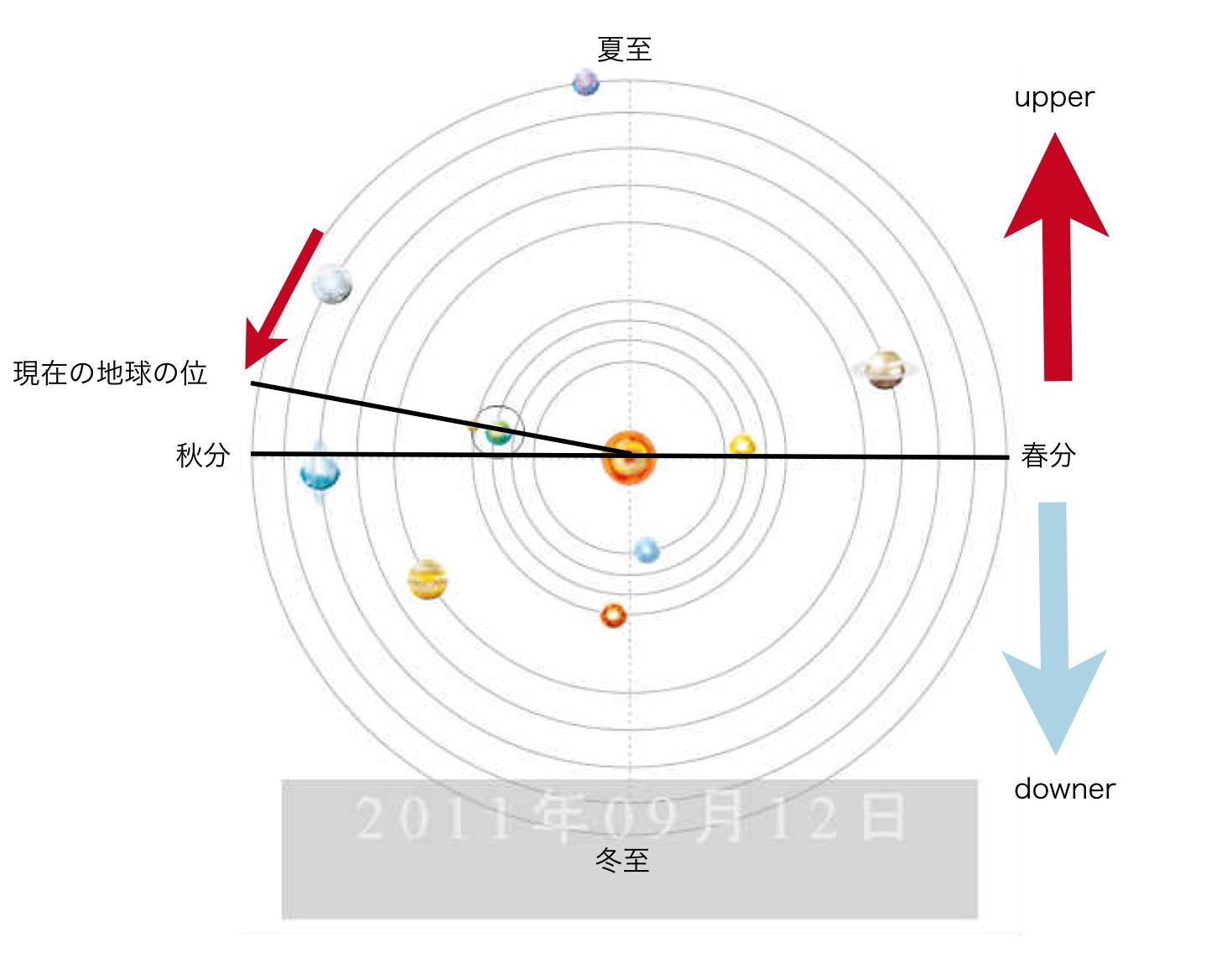 宇宙の方向