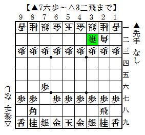 7六歩~△3二飛